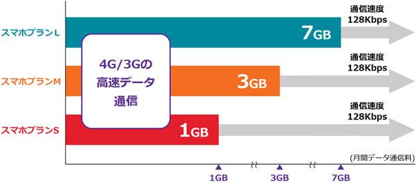 ワイモバイルの低速通信は128kbps