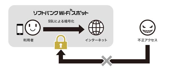 WI-FiスポットエリアはSSLで通信