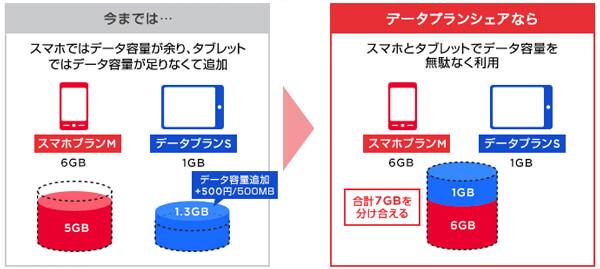 スマホとタブレットのデータ容量を共有できる