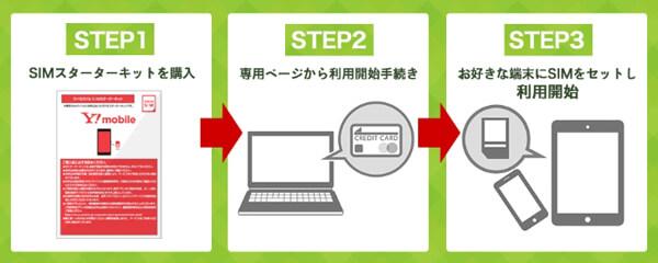SIMスターターキットの申し込みは3ステップ