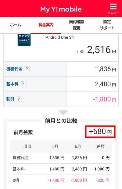 前月比680円アップ
