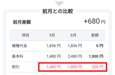 割引額が320円アップ!